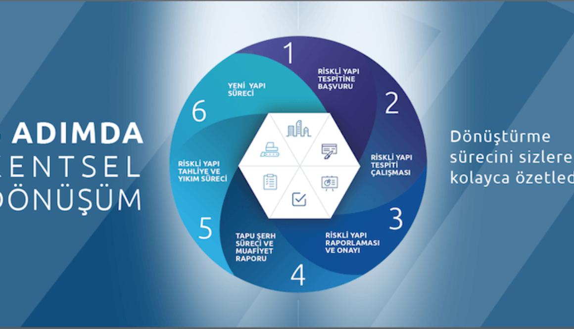 6 adımda kentsel donusum sistemi